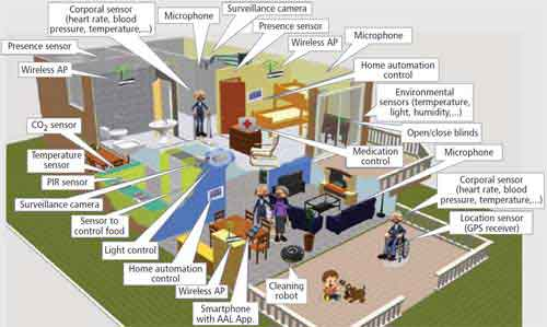 Ambient Intelligence or Smart Homes