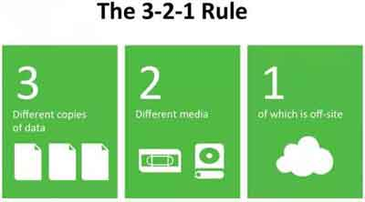 The 3 2 1 Rule Backup Approach