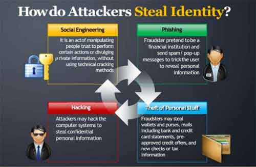 How Do Attackers Steal Identity?
