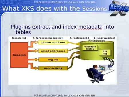How The NSA Captured Personal Data For Analysis