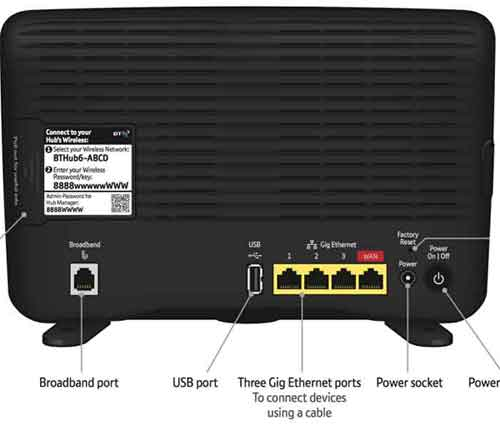 Typical Wireless Fibre Broadband Router Ports