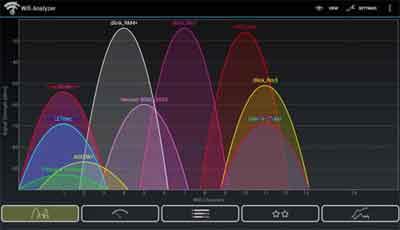 WiFi Analyzer Results Example