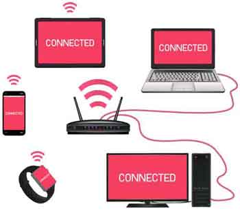 Wireless Device Connectivity Examples