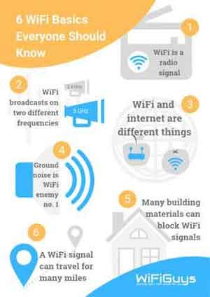 Six Basic Wireless Network Facts