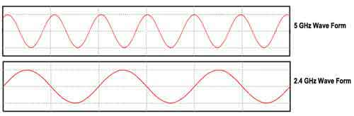 What Your Home Broadband Router's Radio Waves Look Like