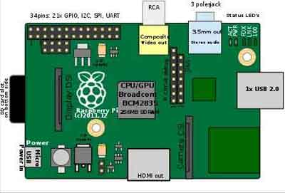 An Early Raspberry Pi Family Model A Design Schematic Released In 2012