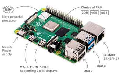 The Raspberry Pi 4 B Model Released In 2019 With Gigabit Ethernet Capability