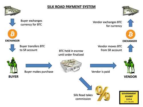 How The Payment System Worked