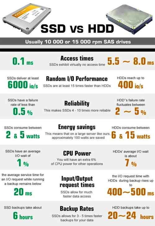 A typical comparison of traditional hard drives and solid-state drives
