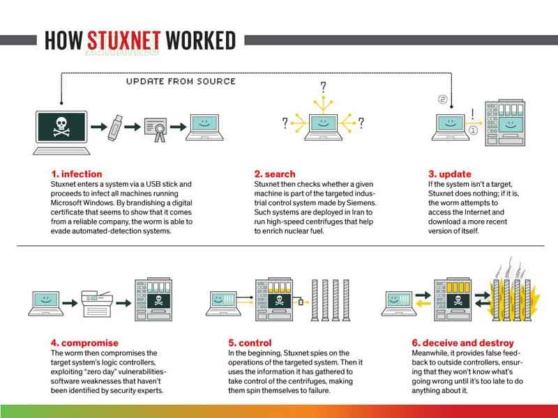 Pictorial Description Of How The Stuxnet Attack Worked