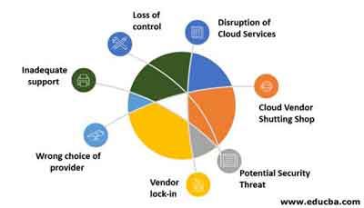 The Disadvantages of Cloud Computing