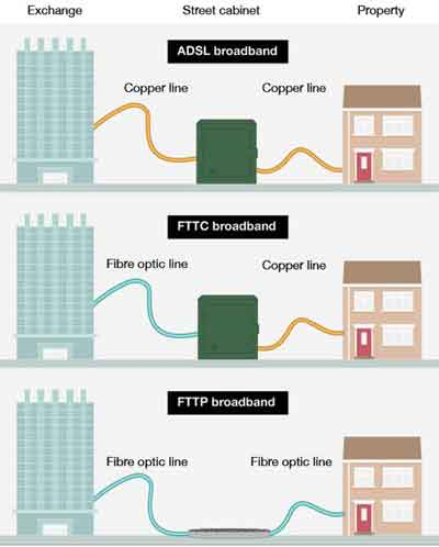 Different Types of Fibre Broadband Connectivity Available Today