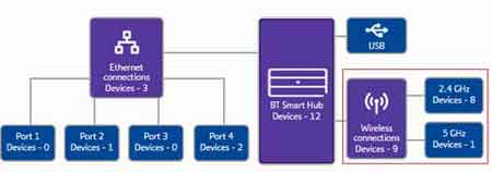Devices Connected To Each Wireless Band